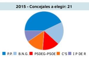 ELECCIONES RIBEIRA 2015 (2)