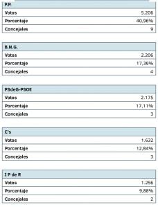 ELECCIONES RIBEIRA 2015